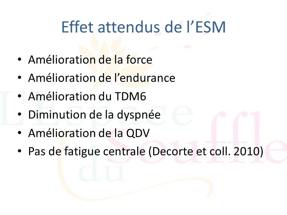Effet attendus de lESM Amélioration de la force Amélioration de lendurance Amélioration du TDM6 Diminution de la dyspnée Amélioration de la QDV Pas de