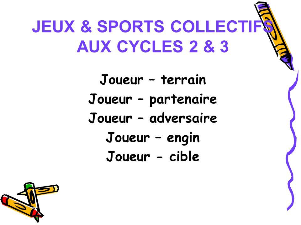 JEUX & SPORTS COLLECTIFS AUX CYCLES 2 & 3 Joueur – terrain Joueur – partenaire Joueur – adversaire Joueur – engin Joueur - cible