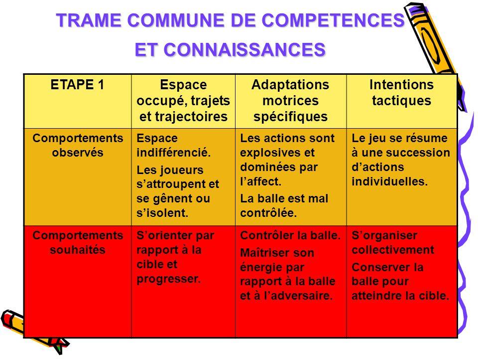 TRAME COMMUNE DE COMPETENCES ET CONNAISSANCES ETAPE 1Espace occupé, trajets et trajectoires Adaptations motrices spécifiques Intentions tactiques Comp