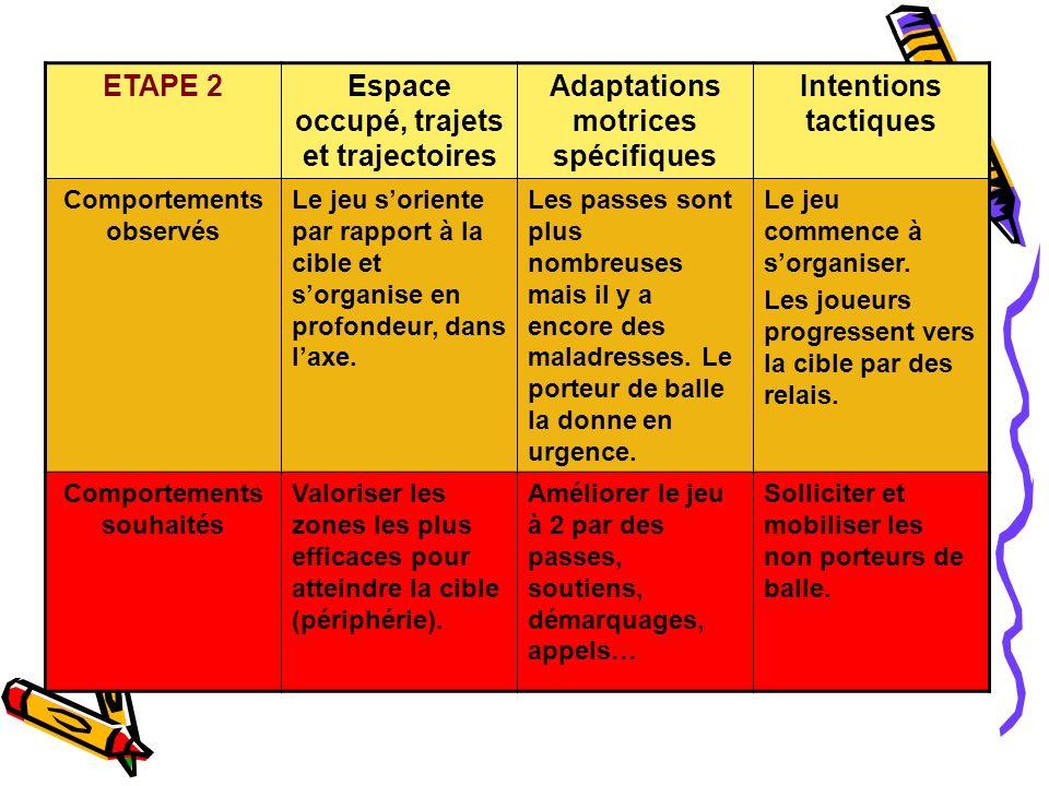 ETAPE 3Espace occupé, trajets et trajectoires Adaptations motrices spécifiques Intentions tactiques Comportements observés Le jeu soriente par rapport à la cible et aux partenaires.
