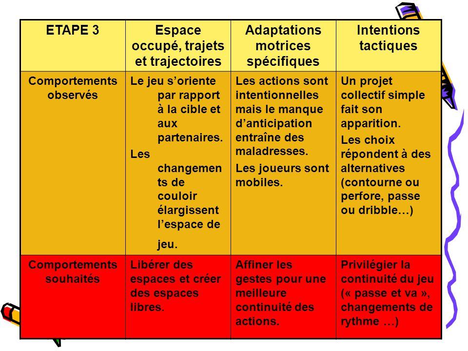 ETAPE 3Espace occupé, trajets et trajectoires Adaptations motrices spécifiques Intentions tactiques Comportements observés Le jeu soriente par rapport