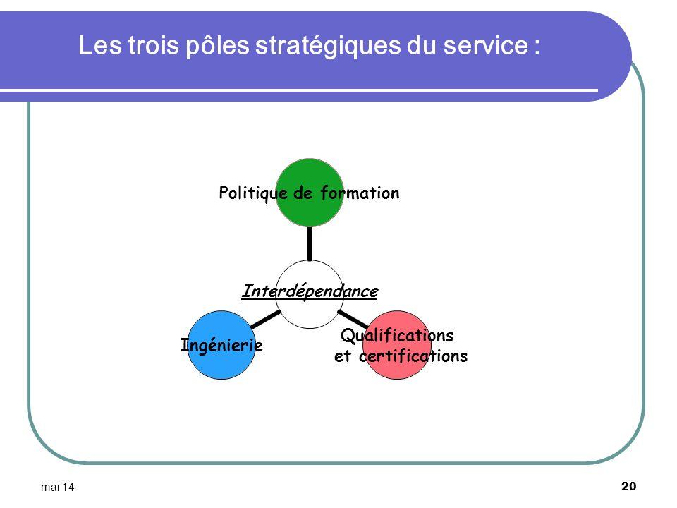 mai 14 20 Les trois pôles stratégiques du service : Interdépendance Politique de formation Qualifications et certifications Ingénierie