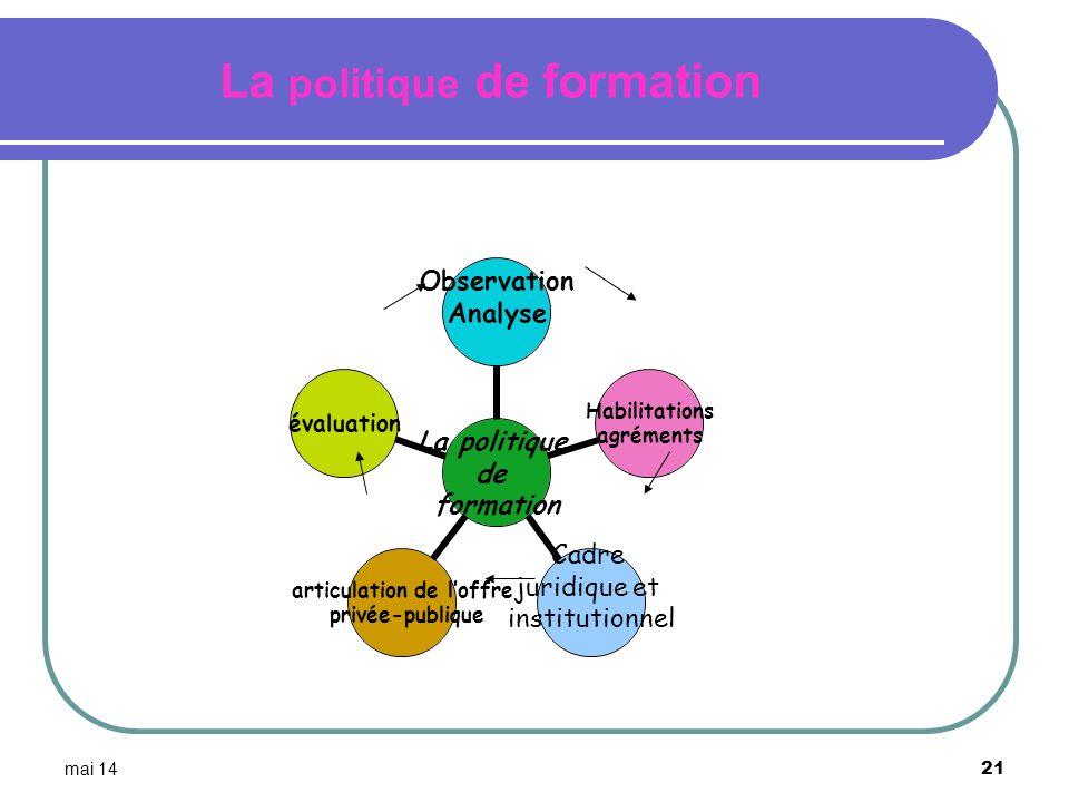mai 14 21 La politique de formation Observation Analyse Habilitations agréments Cadre juridique et institutionnel articulation de loffre privée- publi