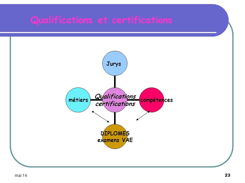 mai 14 23 Qualifications certifications Jurys compétences DIPLOMES examens VAE métiers Qualifications et certifications
