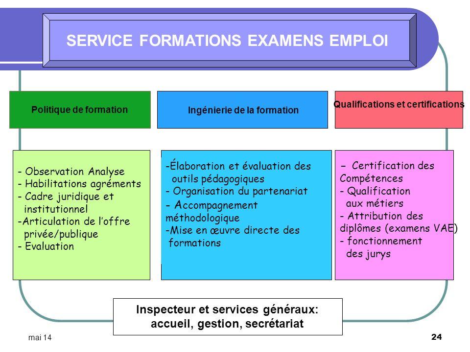 mai 14 24 SERVICE FORMATIONS EXAMENS EMPLOI Inspecteur et services généraux: accueil, gestion, secrétariat Politique de formation Qualifications et ce