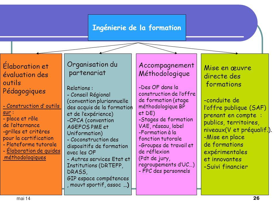 mai 14 26 Ingénierie de la formation Élaboration et évaluation des outils Pédagogiques - Construction d outils sur : - place et rôle de lalternance -g