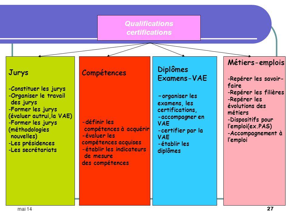 mai 14 27 Qualifications certifications Jurys -Constituer les jurys -Organiser le travail des jurys -Former les jurys (évaluer autrui,la VAE) -Former