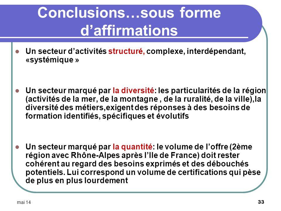 mai 14 33 Conclusions…sous forme daffirmations Un secteur dactivités structuré, complexe, interdépendant, «systémique » Un secteur marqué par la diver