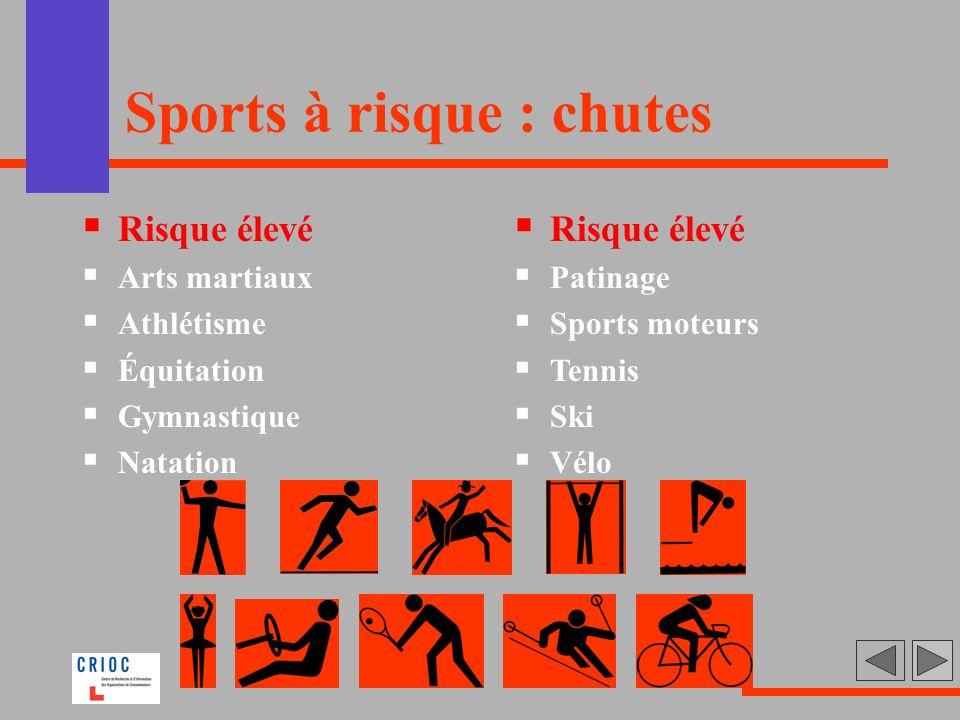 Sports à risque : chutes Risque élevé Arts martiaux Athlétisme Équitation Gymnastique Natation Risque élevé Patinage Sports moteurs Tennis Ski Vélo