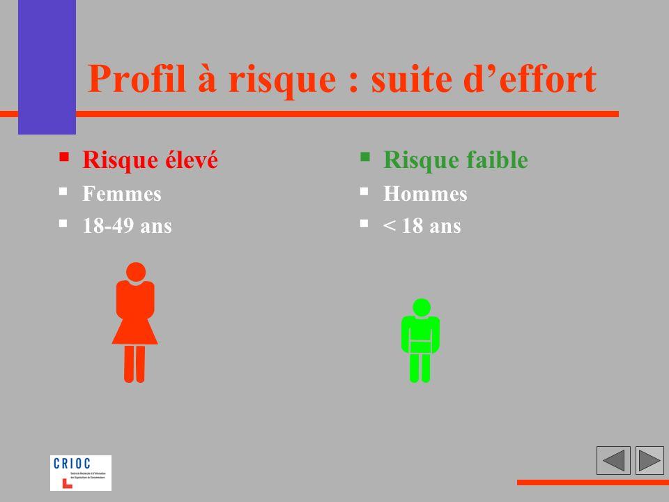 Profil à risque : suite deffort Risque élevé Femmes 18-49 ans Risque faible Hommes < 18 ans