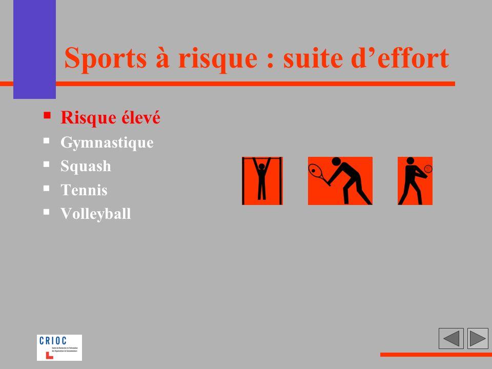 Sports à risque : suite deffort Risque élevé Gymnastique Squash Tennis Volleyball