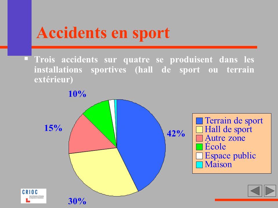 Accidents en sport Trois accidents sur quatre se produisent dans les installations sportives (hall de sport ou terrain extérieur) 42% 30% 15% 10% Terr