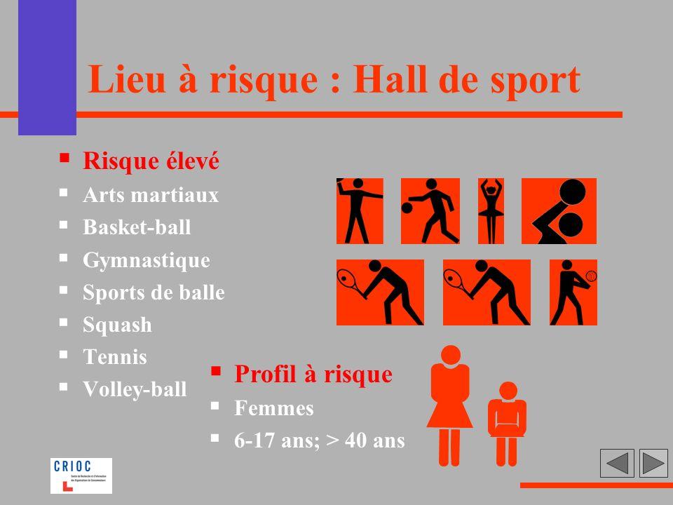 Lieu à risque : Hall de sport Risque élevé Arts martiaux Basket-ball Gymnastique Sports de balle Squash Tennis Volley-ball Profil à risque Femmes 6-17