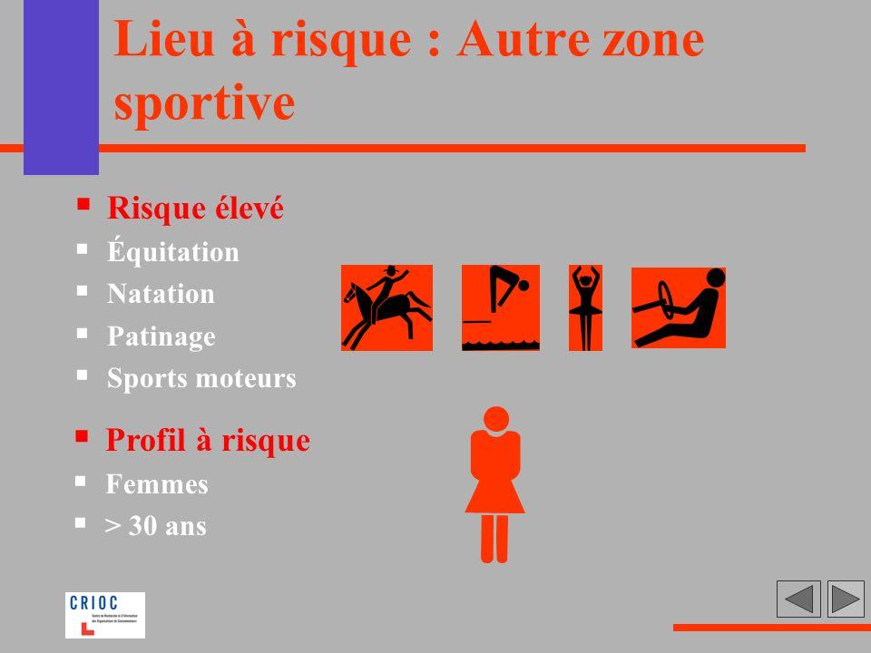 Lieu à risque : Autre zone sportive Risque élevé Équitation Natation Patinage Sports moteurs Profil à risque Femmes > 30 ans
