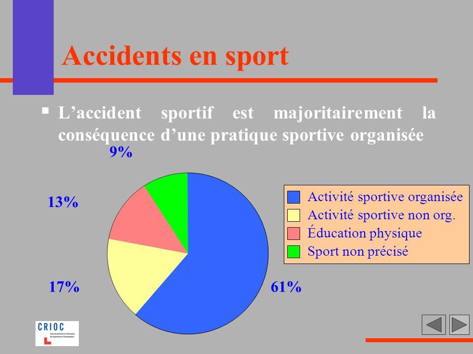 Accidents en sport Laccident sportif est majoritairement la conséquence dune pratique sportive organisée 61%17% 13% 9% Activité sportive organisée Act