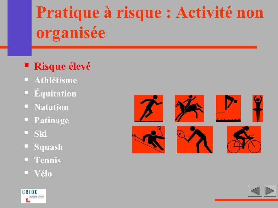 Pratique à risque : Activité non organisée Risque élevé Athlétisme Équitation Natation Patinage Ski Squash Tennis Vélo