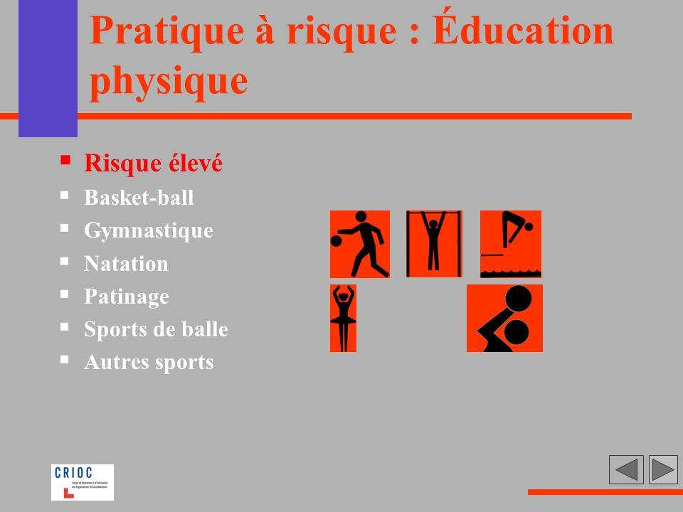 Pratique à risque : Éducation physique Risque élevé Basket-ball Gymnastique Natation Patinage Sports de balle Autres sports