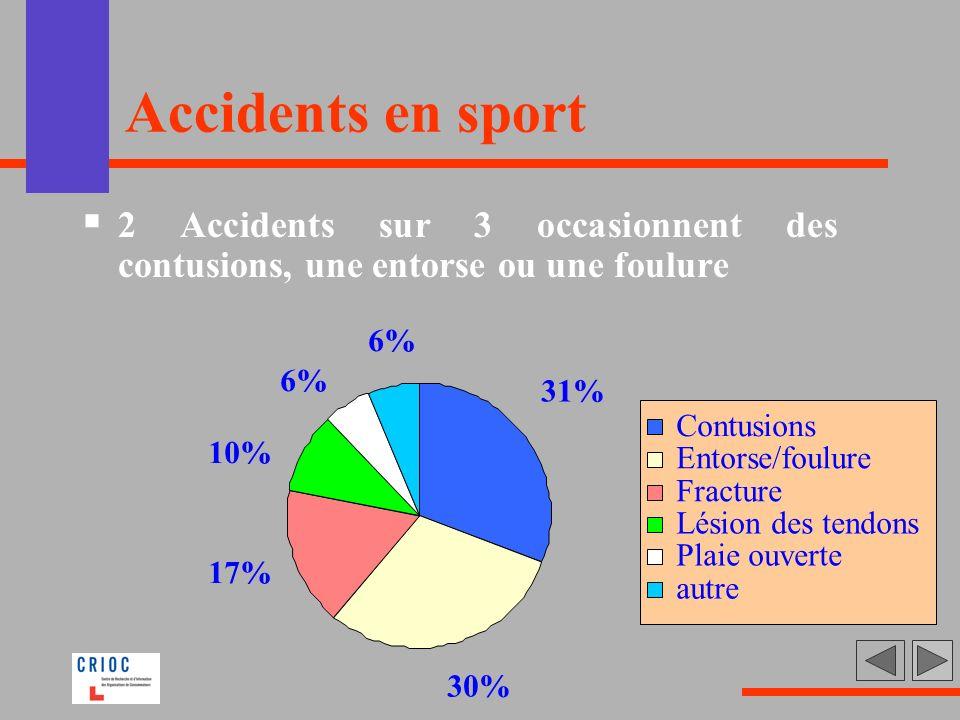 Accidents en sport 2 Accidents sur 3 occasionnent des contusions, une entorse ou une foulure 31% 30% 17% 10% 6% Contusions Entorse/foulure Fracture Lé