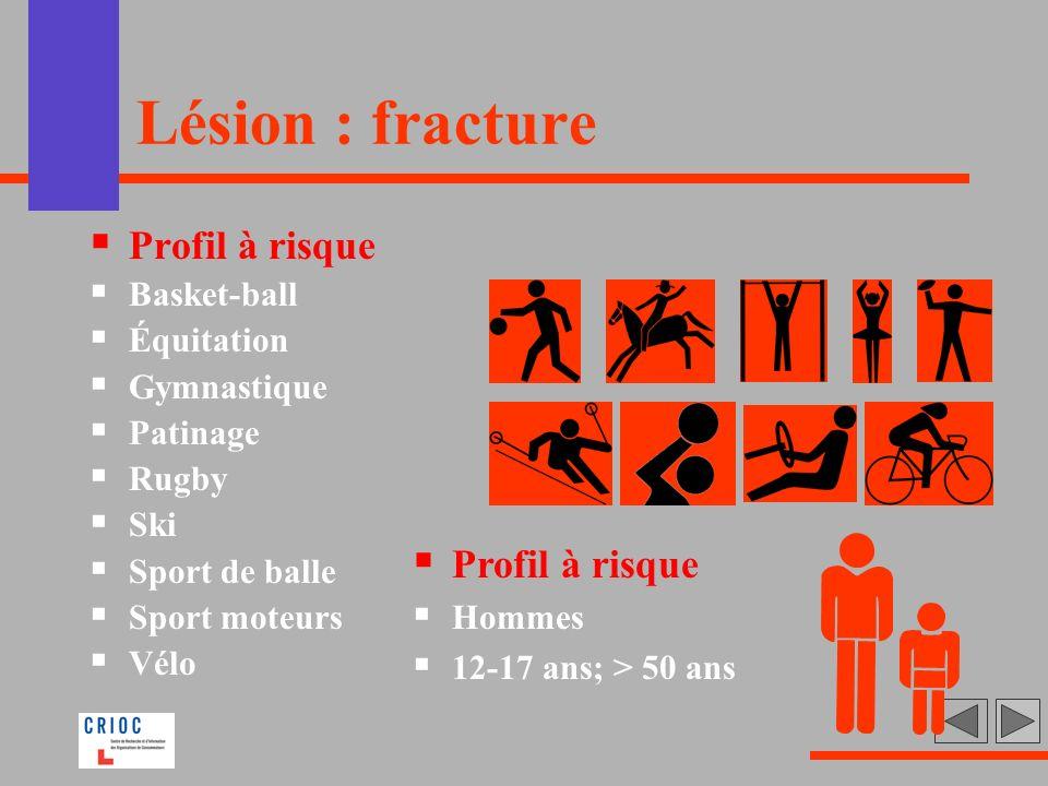 Lésion : fracture Profil à risque Basket-ball Équitation Gymnastique Patinage Rugby Ski Sport de balle Sport moteurs Vélo Profil à risque Hommes 12-17