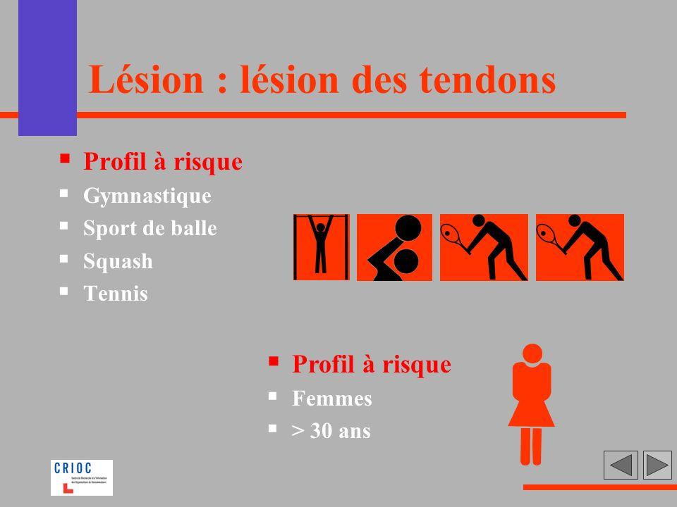 Lésion : lésion des tendons Profil à risque Gymnastique Sport de balle Squash Tennis Profil à risque Femmes > 30 ans