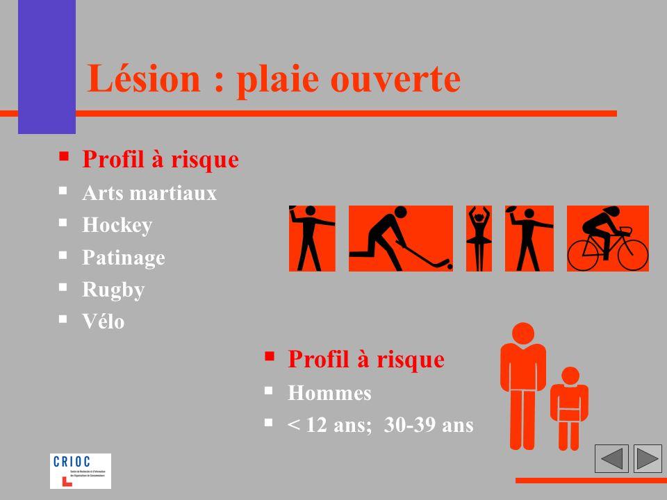 Lésion : plaie ouverte Profil à risque Arts martiaux Hockey Patinage Rugby Vélo Profil à risque Hommes < 12 ans; 30-39 ans