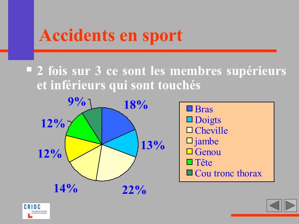 Accidents en sport 2 fois sur 3 ce sont les membres supérieurs et inférieurs qui sont touchés 18% 13% 22% 14% 12% 9% Bras Doigts Cheville jambe Genou