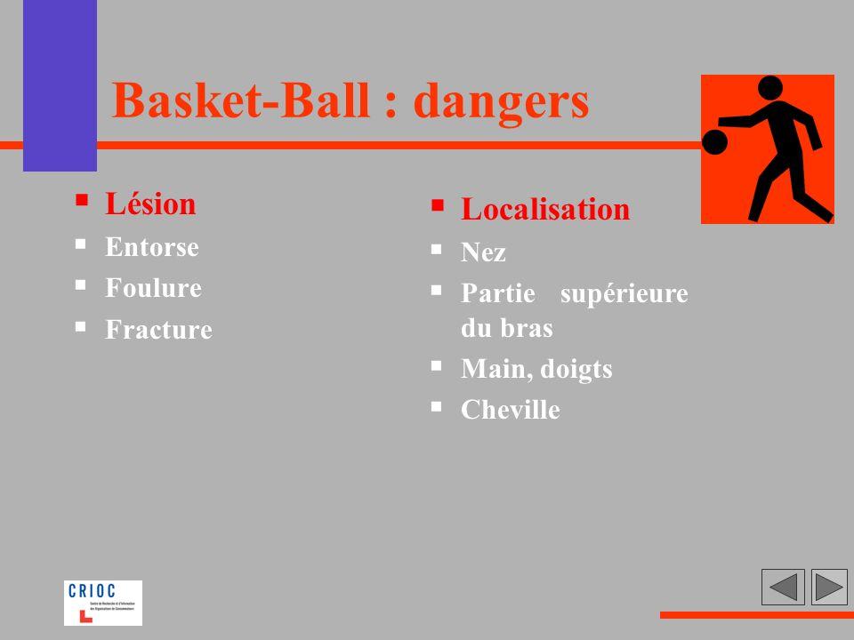 Basket-Ball : dangers Lésion Entorse Foulure Fracture Localisation Nez Partie supérieure du bras Main, doigts Cheville