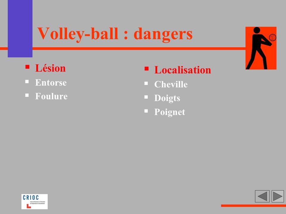 Volley-ball : dangers Lésion Entorse Foulure Localisation Cheville Doigts Poignet