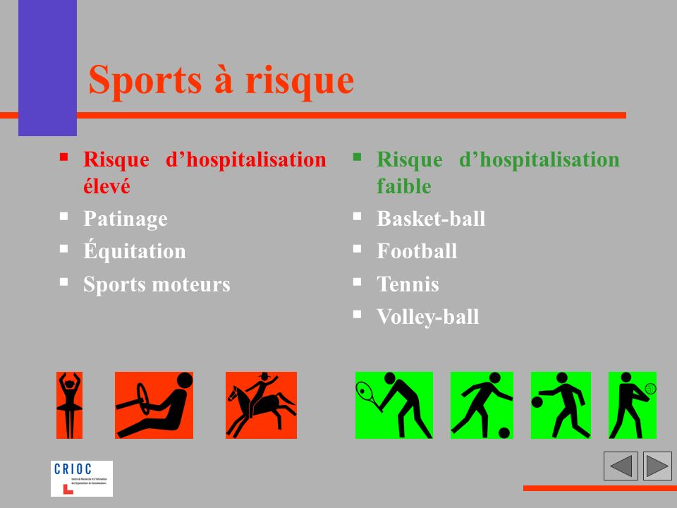 Sports à risque Risque dhospitalisation élevé Patinage Équitation Sports moteurs Risque dhospitalisation faible Basket-ball Football Tennis Volley-bal