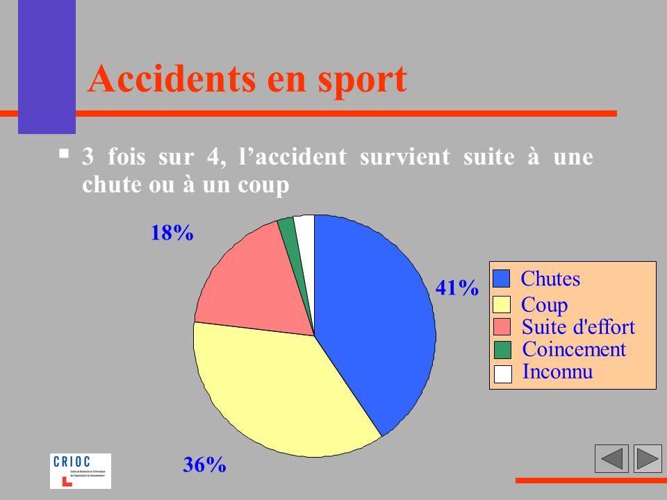 Accidents en sport 3 fois sur 4, laccident survient suite à une chute ou à un coup 41% 36% 18% Chutes Coup Suite d'effort Coincement Inconnu