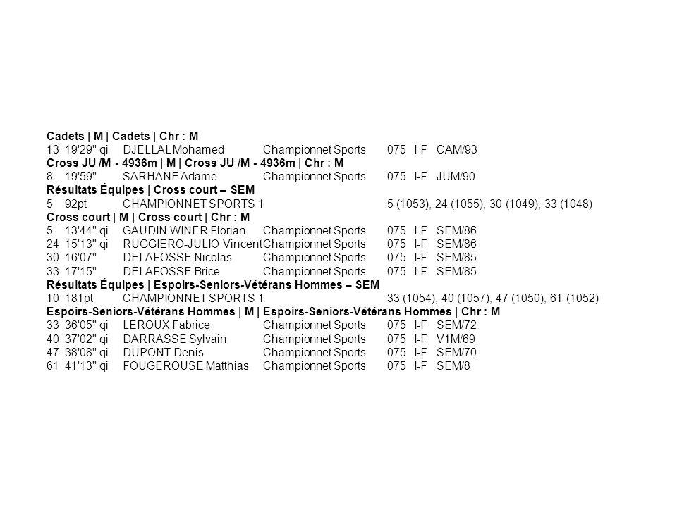 Cadets | M | Cadets | Chr : M 1319'29'' qiDJELLAL MohamedChampionnet Sports075I-FCAM/93 Cross JU /M - 4936m | M | Cross JU /M - 4936m | Chr : M 819'59