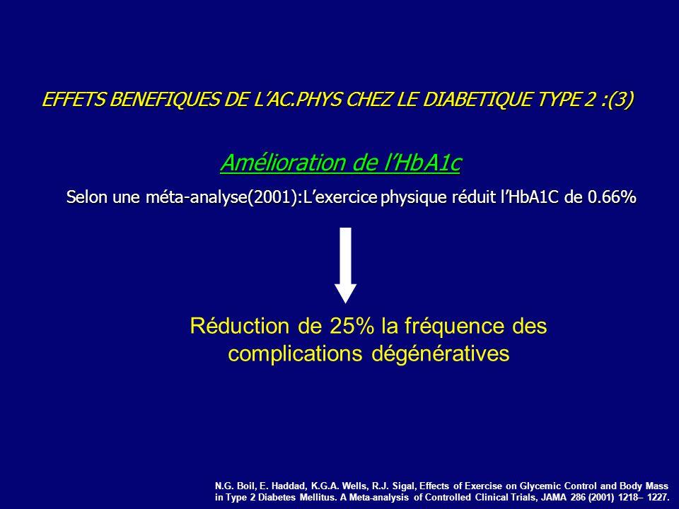 EFFETS BENEFIQUES DE LAC.PHYS CHEZ LE DIABETIQUE TYPE 2 :(3) Amélioration de lHbA1c Selon une méta-analyse(2001):Lexercice physique réduit lHbA1C de 0.66% N.G.