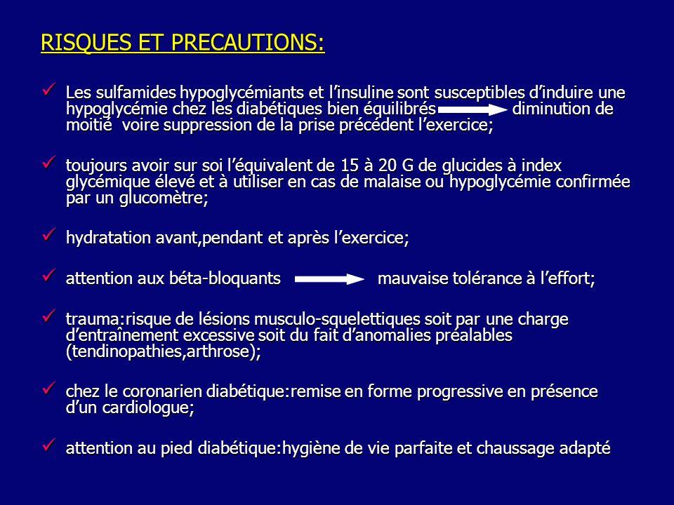 RISQUES ET PRECAUTIONS: Les sulfamides hypoglycémiants et linsuline sont susceptibles dinduire une hypoglycémie chez les diabétiques bien équilibrésdiminution de moitié voire suppression de la prise précédent lexercice; Les sulfamides hypoglycémiants et linsuline sont susceptibles dinduire une hypoglycémie chez les diabétiques bien équilibrésdiminution de moitié voire suppression de la prise précédent lexercice; toujours avoir sur soi léquivalent de 15 à 20 G de glucides à index glycémique élevé et à utiliser en cas de malaise ou hypoglycémie confirmée par un glucomètre; toujours avoir sur soi léquivalent de 15 à 20 G de glucides à index glycémique élevé et à utiliser en cas de malaise ou hypoglycémie confirmée par un glucomètre; hydratation avant,pendant et après lexercice; hydratation avant,pendant et après lexercice; attention aux béta-bloquantsmauvaise tolérance à leffort; attention aux béta-bloquantsmauvaise tolérance à leffort; trauma:risque de lésions musculo-squelettiques soit par une charge dentraînement excessive soit du fait danomalies préalables (tendinopathies,arthrose); trauma:risque de lésions musculo-squelettiques soit par une charge dentraînement excessive soit du fait danomalies préalables (tendinopathies,arthrose); chez le coronarien diabétique:remise en forme progressive en présence dun cardiologue; chez le coronarien diabétique:remise en forme progressive en présence dun cardiologue; attention au pied diabétique:hygiène de vie parfaite et chaussage adapté attention au pied diabétique:hygiène de vie parfaite et chaussage adapté