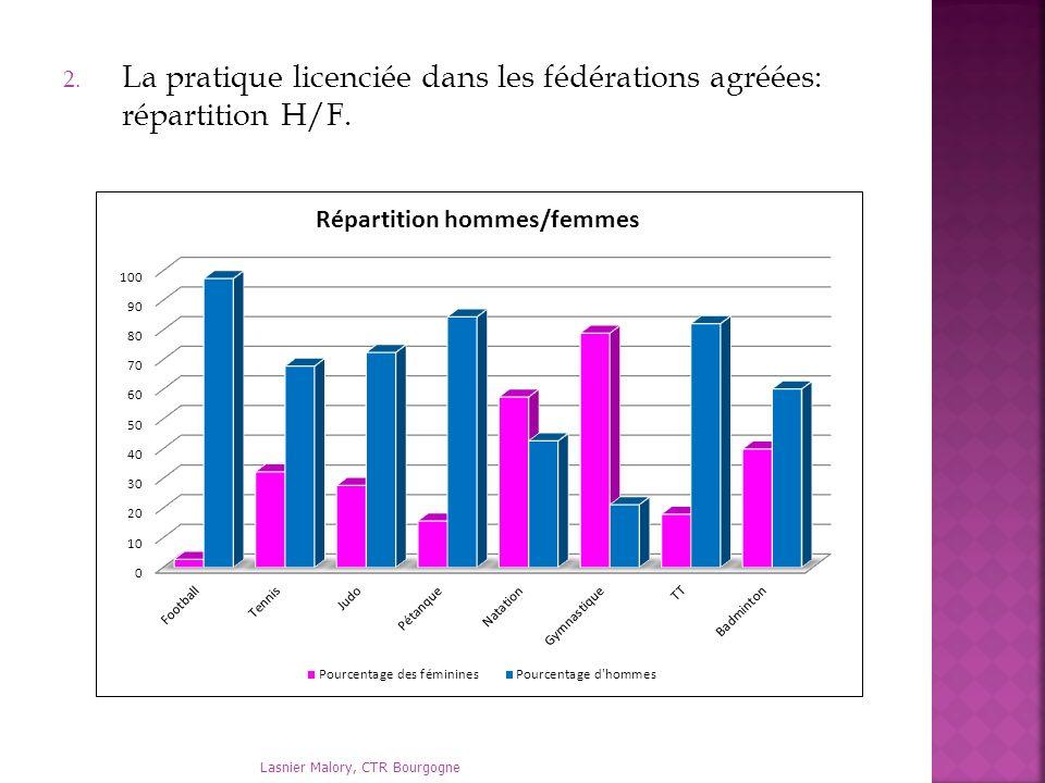 2. La pratique licenciée dans les fédérations agréées: répartition H/F.