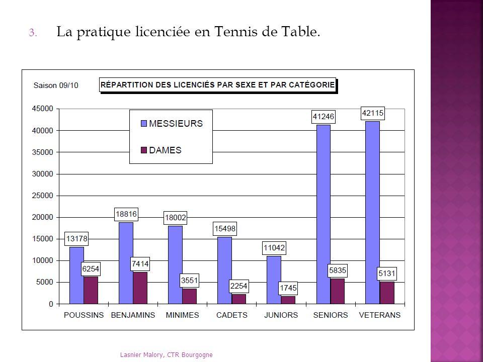 Lasnier Malory, CTR Bourgogne 3. La pratique licenciée en Tennis de Table.