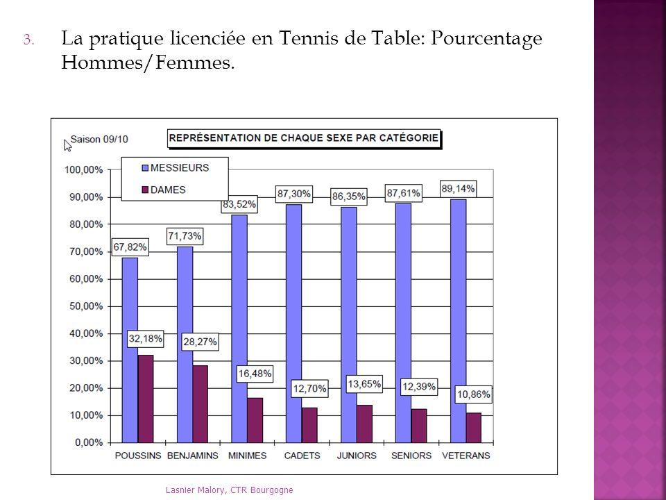 Lasnier Malory, CTR Bourgogne 3. La pratique licenciée en Tennis de Table: Pourcentage Hommes/Femmes.