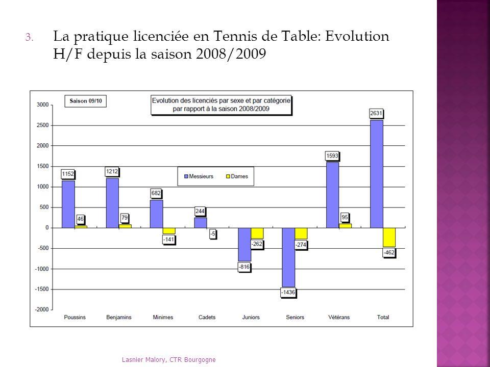 Lasnier Malory, CTR Bourgogne 3. La pratique licenciée en Tennis de Table: Evolution H/F depuis la saison 2008/2009