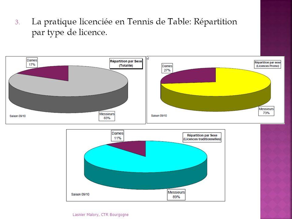 Lasnier Malory, CTR Bourgogne 3. La pratique licenciée en Tennis de Table: Répartition par type de licence.