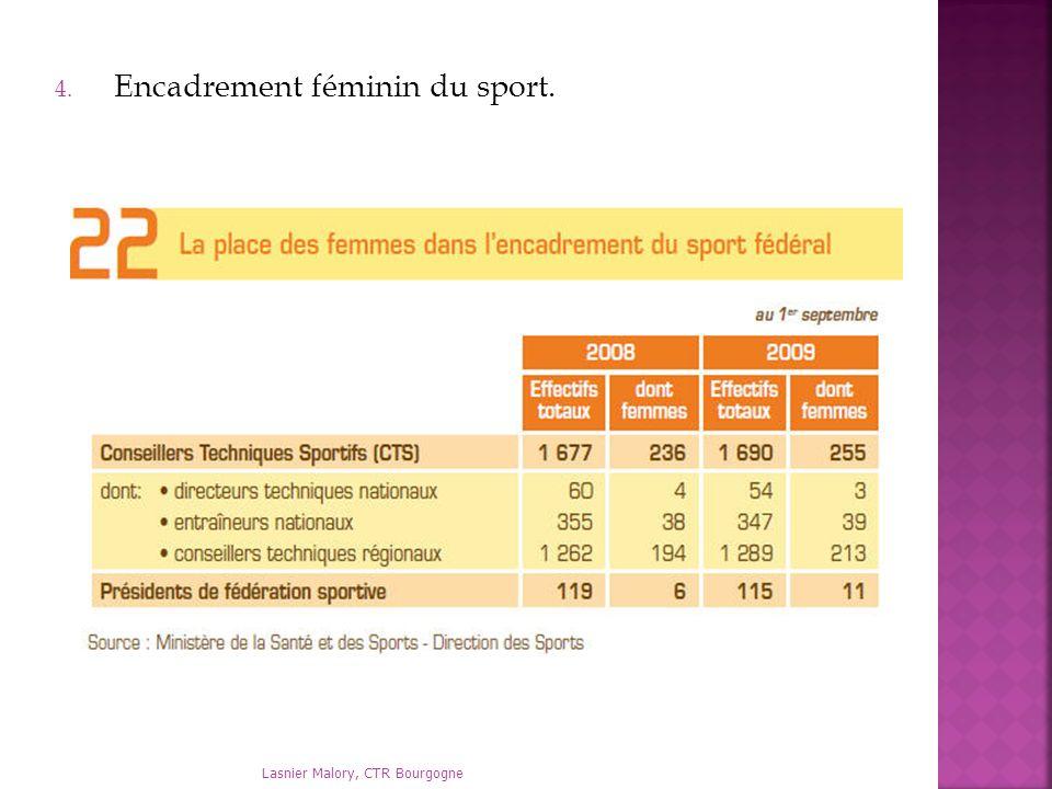 Lasnier Malory, CTR Bourgogne 4. Encadrement féminin du sport.