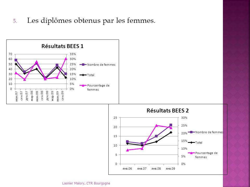 Lasnier Malory, CTR Bourgogne 5. Les diplômes obtenus par les femmes.