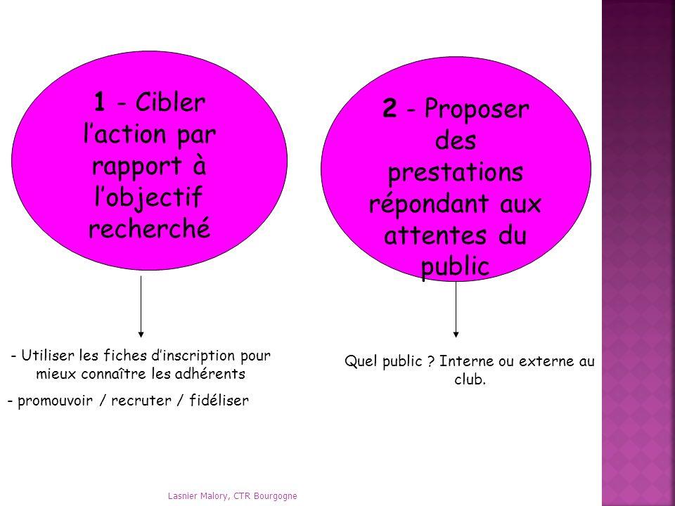 1 - Cibler laction par rapport à lobjectif recherché 2 - Proposer des prestations répondant aux attentes du public Quel public ? Interne ou externe au