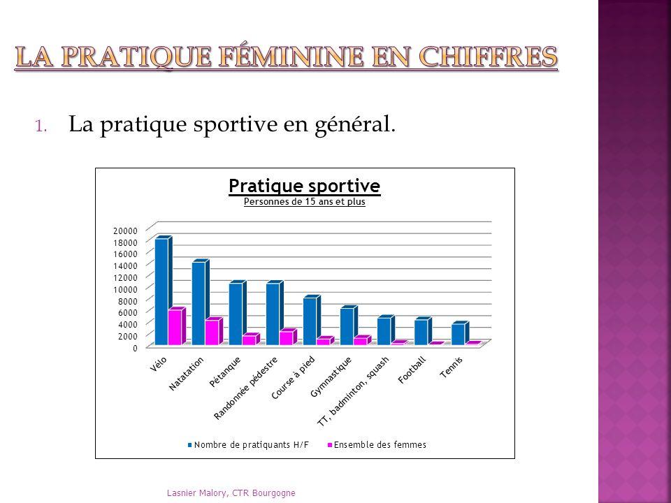 1. La pratique sportive en général. Lasnier Malory, CTR Bourgogne