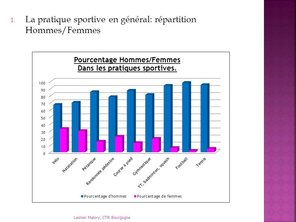 1. La pratique sportive en général: répartition Hommes/Femmes