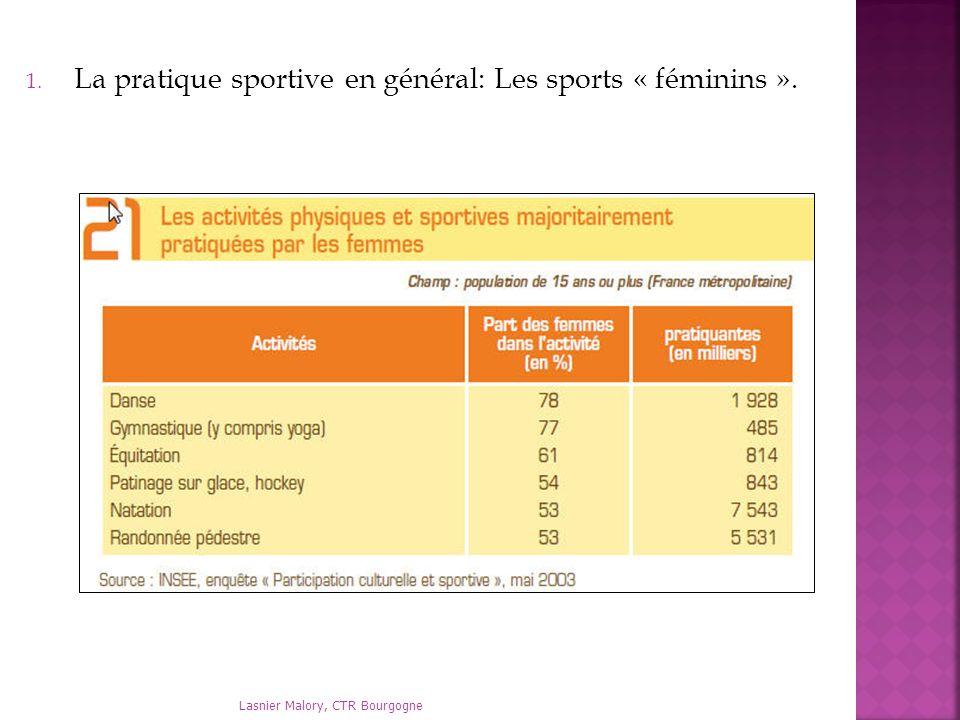 Lasnier Malory, CTR Bourgogne 1. La pratique sportive en général: Les sports « féminins ».