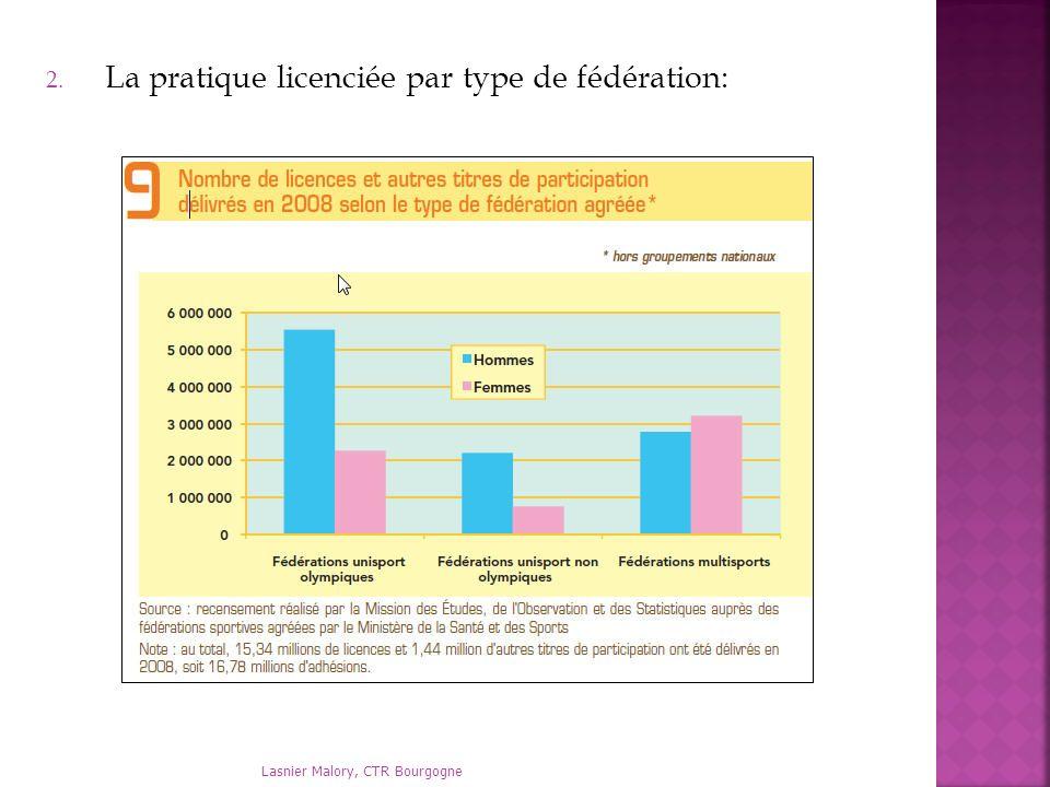 Lasnier Malory, CTR Bourgogne 2. La pratique licenciée par type de fédération:
