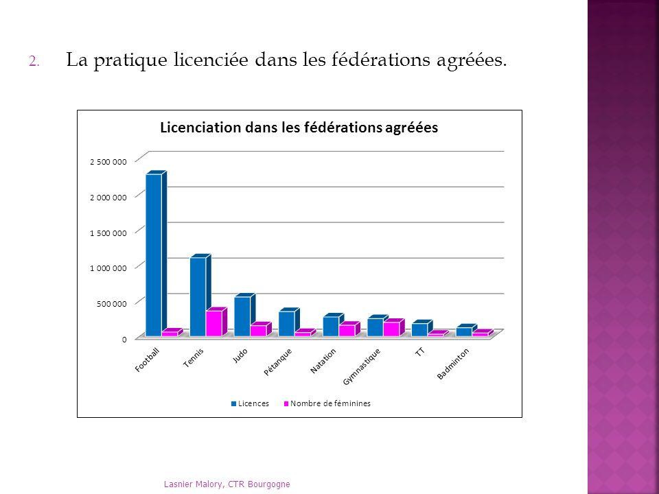 2. La pratique licenciée dans les fédérations agréées. Lasnier Malory, CTR Bourgogne
