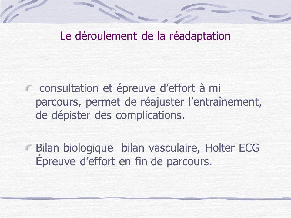 Contenu dun programme de réadaptation cardiovasculaire (1) le dépistage et la prise en charge des facteurs de risque Adaptation des thérapeutiques Dépistage des complications.