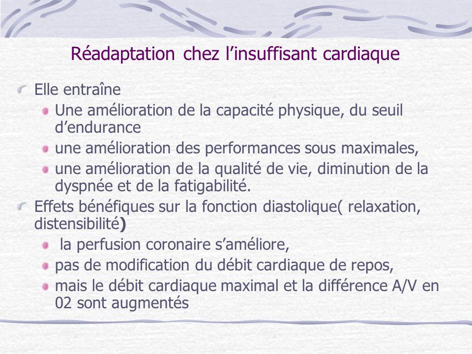 Méta-analyse EXTRAMATCH(BMJ 2004 ;328) chez 800 patients 9 essais randomisés une diminution significative de la mortalité totale de 35% dans le groupe entraîné diminution du nombre dhospitalisation pour insuffisance cardiaque ou décès de 38%.