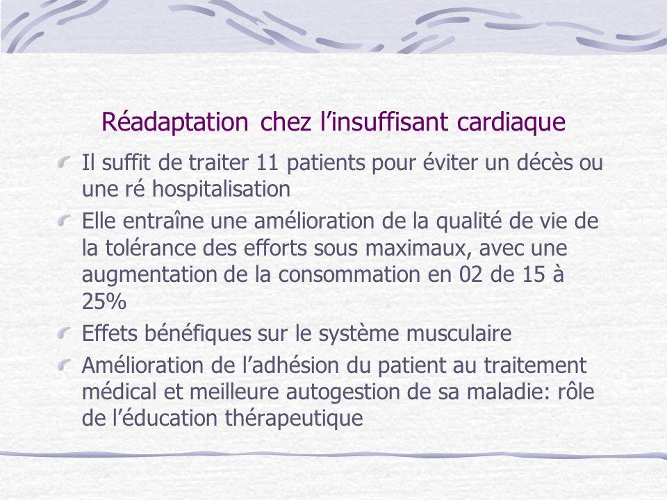 Réadaptation chez linsuffisant cardiaque (*) Daprès Iliou MC et coll Circulation 2003;108(17)suppl IV:IV-738 Diminution du taux de BNP après réadaptation, chez des patients présentant une dysfonction systolique VG*