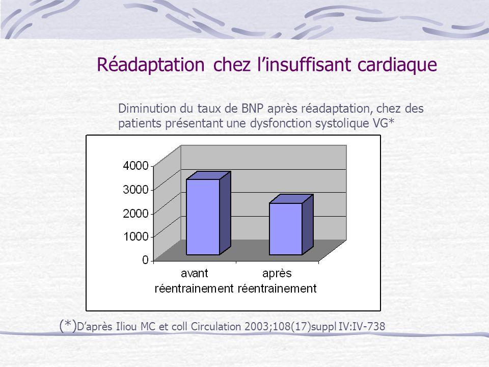 Réadaptation chez linsuffisant cardiaque Après reconditionnement, amélioration de léquilibre sympatho-vagal.